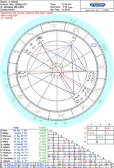July 01, 2007 chart