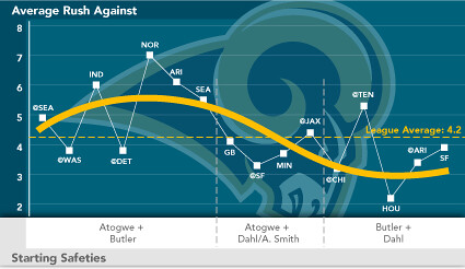 Run Defense Graph