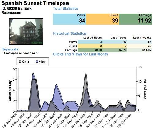 Sunset Timelapse Revver Stats