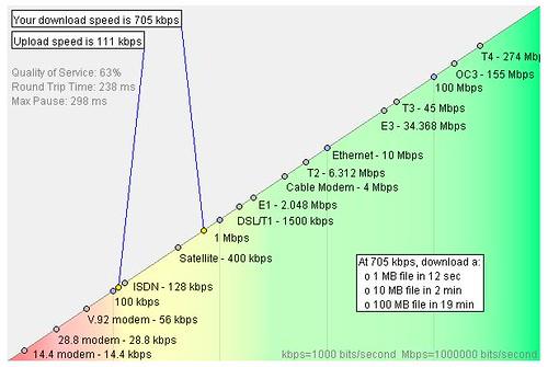 Internet Frog Rev A test of Sprint