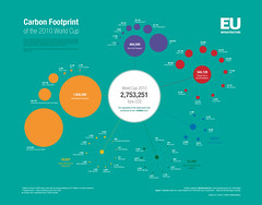 Carbon Footprint of the World Cup (GDS Infographics) Tags: chart southafrica football graphics pollution diagram data worldcup visualization infographic visualisation infoviz viz infovis dataviz co2 carbondioxide infografia datavisualization carbonfootprint infovisualization infovisualisation gdsdigital tiffanyfarrant