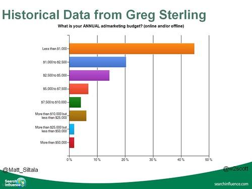 annual ad/marketing budget via Greg Sterling