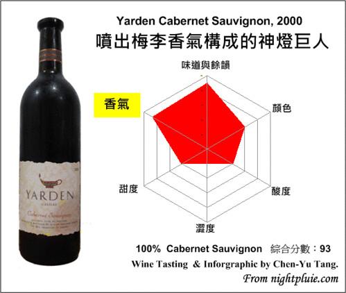 葡萄酒雷達圖 - Yarden 2000