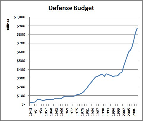 Defense Spending Chart