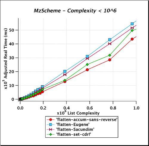 MzScheme_Complexity_LT_e06