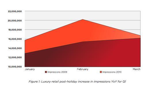 luxury impressions