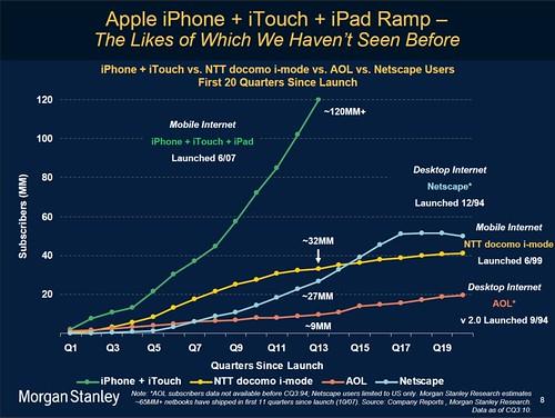 La croissance combinée iPhone+iPad+iTouch comparée à celle d'AOL, de Netscape ou de NTT Docomo i-Mode