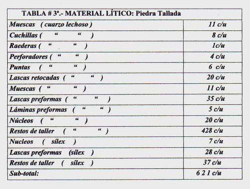 tabla 3a