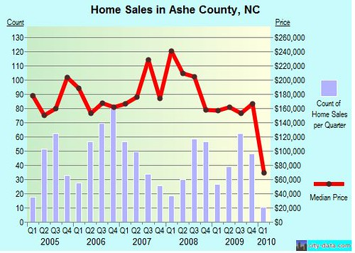 ashe-county-real-estate