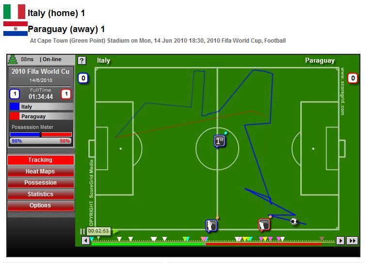 Scoregrid: Italia-Paraguay