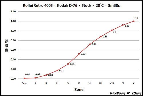 RolleiRetro400s.jpg