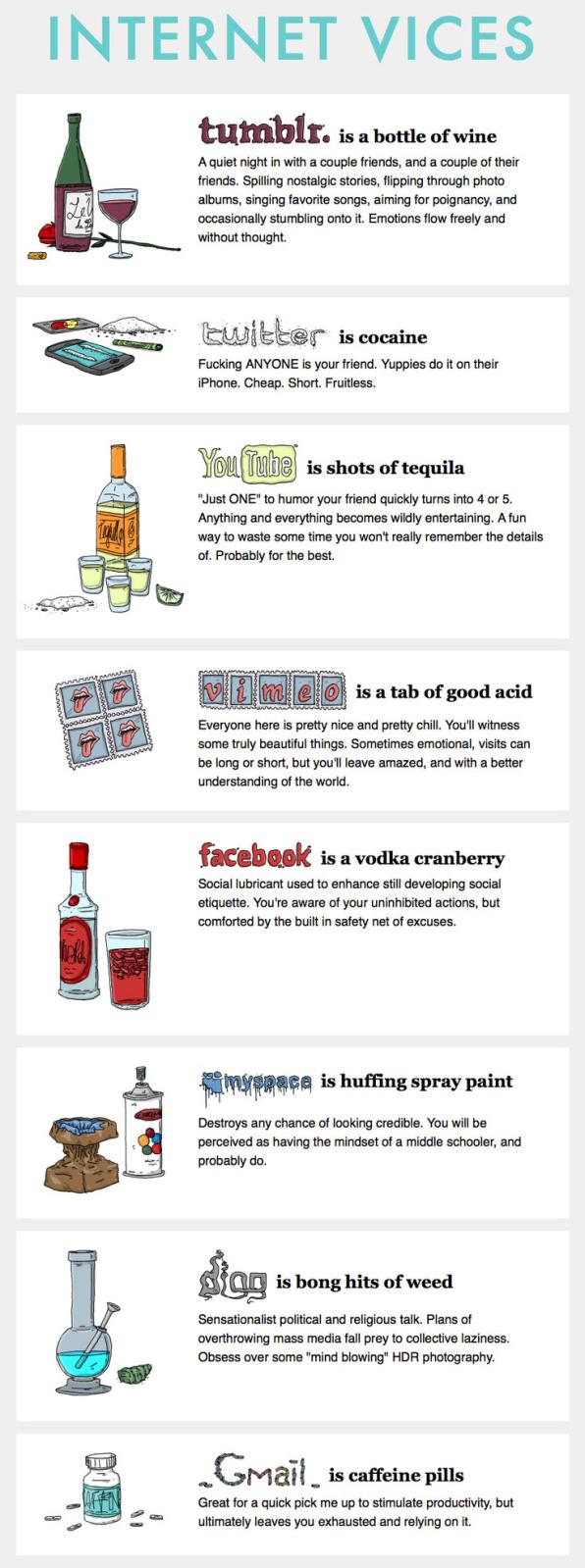 If Social Media were a drug