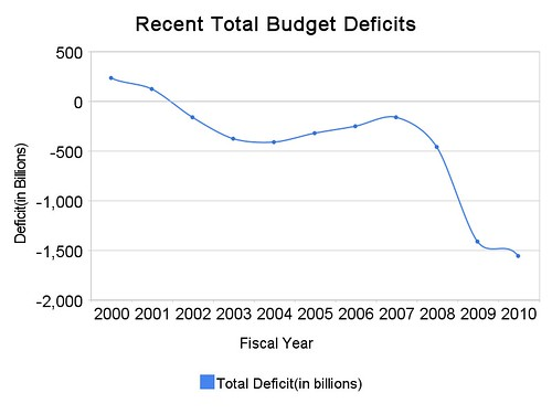 recent_total_budget_deficits