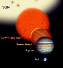 Tamaños de cuerpos estelares