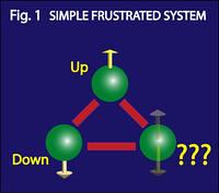 Sistema frustrado simple