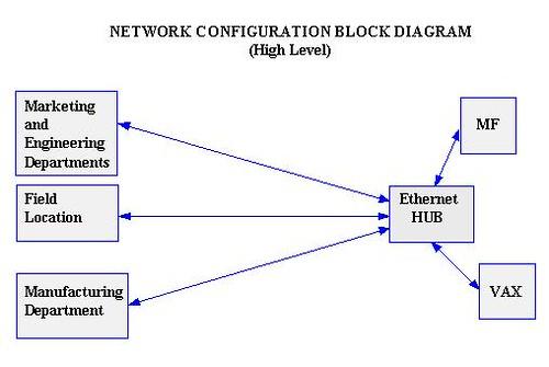 Network Block Diagram Wiring Diagrams Best