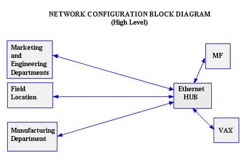 Create A Block Diagram - Data Schema •