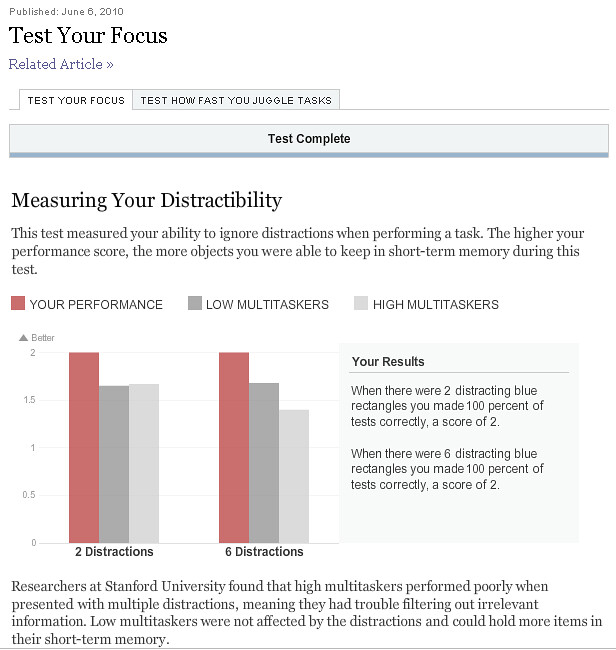 Am I really super focused person? The test seemed so easy...