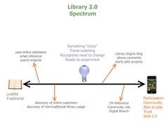 Library 2.0 Spectrum