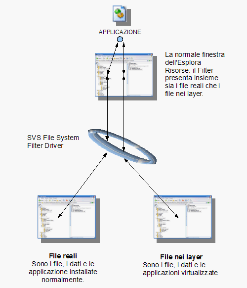 Fig. 1 - schema redirezione input-output tramite SVS File System Filter Driver