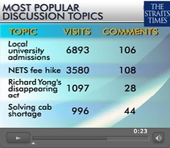 The Straits Times: Most Popular Discussion Topics