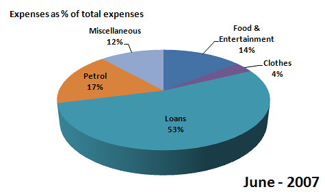 Spending Statistics for June, 2007