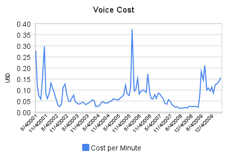 Per Minute Cost of Cell Phone Usage