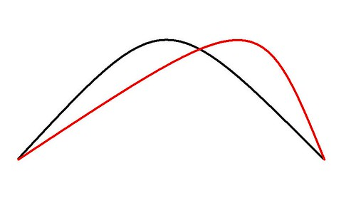Competing Curves
