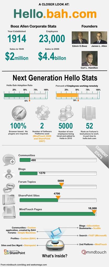 hello bah booz allen infographic