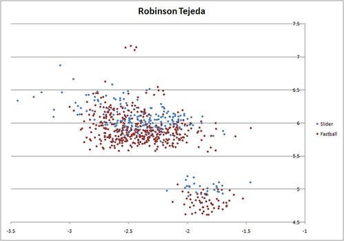 Robinson Tejeda Release Point by Pitch Type