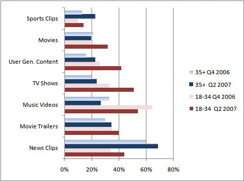 Popular online video content categories