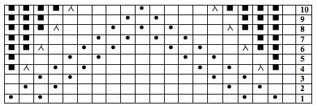 Tip chart