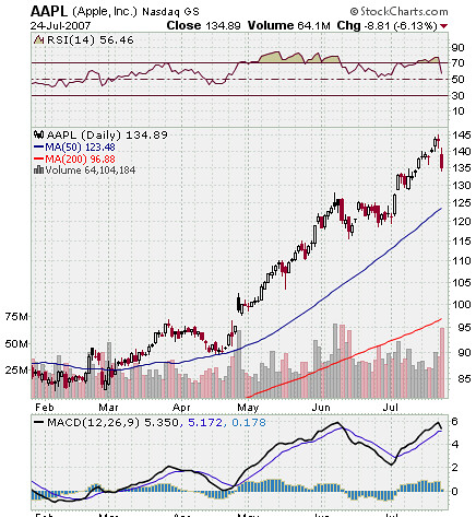 Apple AAPL Stock Chart