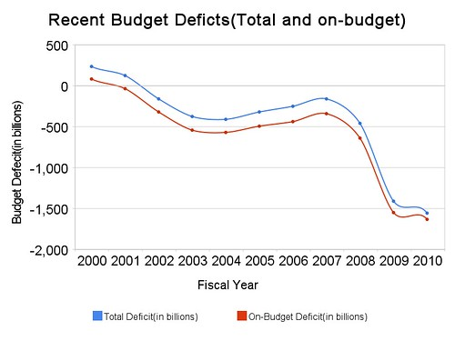 recent_budget_deficts(total_and_on-budget)