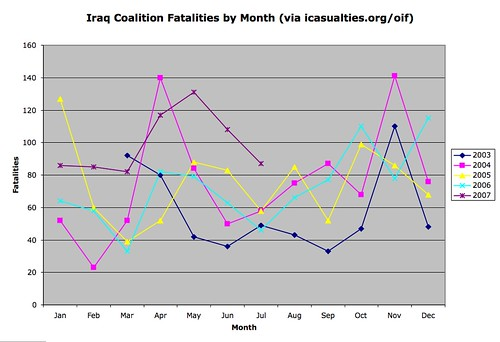 Iraq coalition fatalities by month