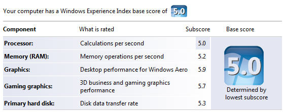 Windows Performance Index score - after upgrade