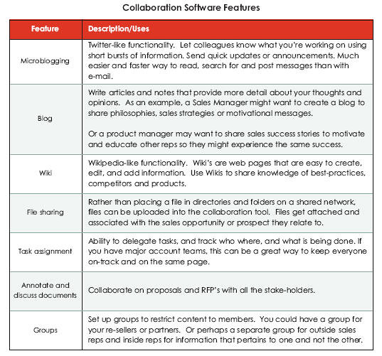 Collaboration Tools for Salespeople | AllBusiness com