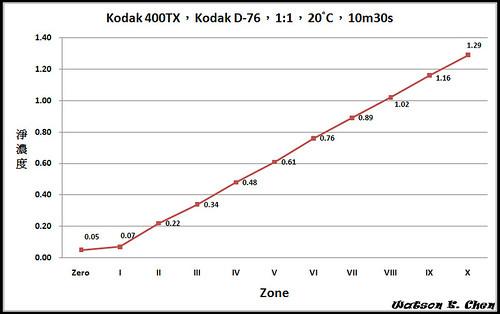Kodak400TX_D76_630s.jpg