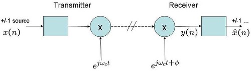 tx_rx_phase_offset.gif