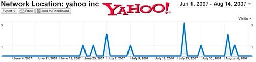 Besuche der Yahoo!ler