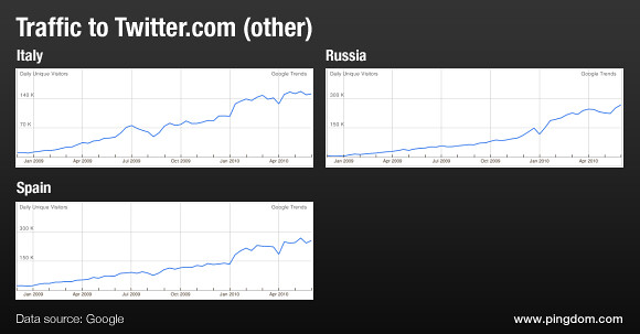 Traffic to Twitter.com from Russia, Spain and Italy