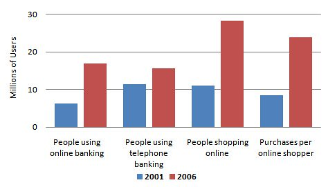 Growth Of Online Banking & Shopping