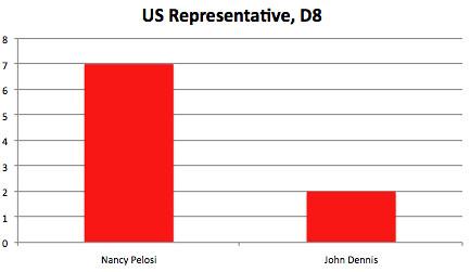 US Representative, D8