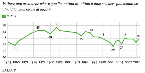 changes in fear of walking alone at night over time (by: Gallup)