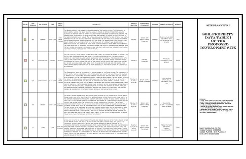 Final Site Planning Report - Soil Property Data Table I of Proposed Development Site