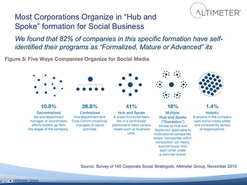 "Most Corporations Organize in ""Hub and Spoke"" formation for Social Business"
