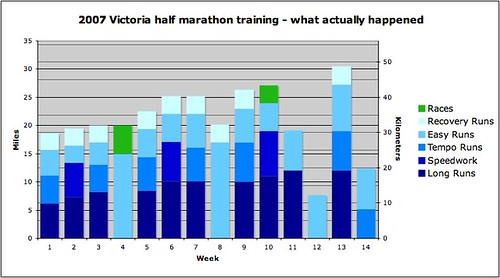 2007 Victoria half marathon training - what actually happened