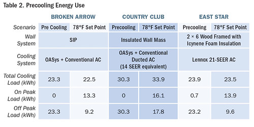 Table 2. Precooling Energy Use