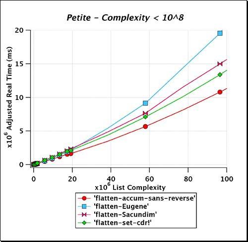 Petite_Complexity_LT_e08