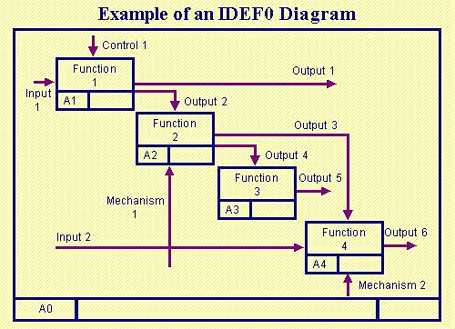 Determining ICOMs for IDEF0 Models